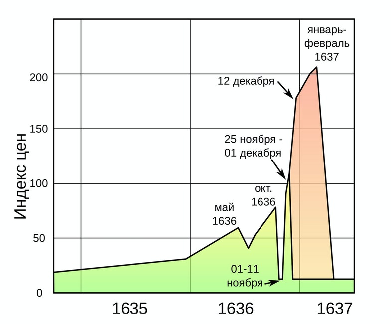 Real trading (green) and options (red) on tulips in 1635-1637, per Thomson (2006)